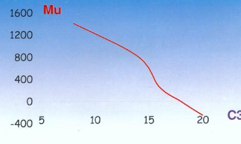 écart relatif calcul